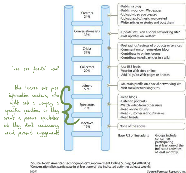 forrester-ladder-of-sm-users